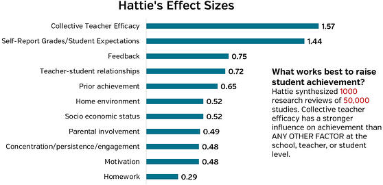 Hattie synthesized 1000 research reviews of 50000 studies. Collective teacher efficacy has a stronger influence on achievement than any other factor.