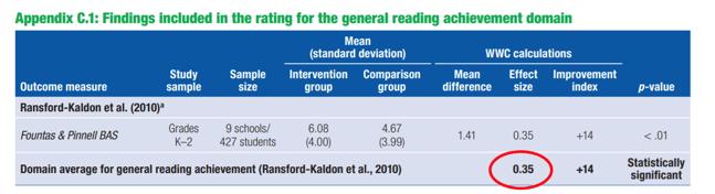 F&P BAS Domain average for general reading achievement (Ransford-Kaldon et al., 2010). Effect size 0.35. Statistically significant.