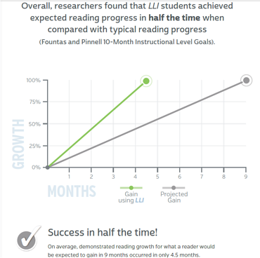Researchers found that LLI students achieved expected reading progress in half the time when compared with typical reading progress.