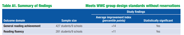 Summary of findings - meets WWC group design standards without reservations. Improvement was statistically significant for general reading achievement and reading fluency.