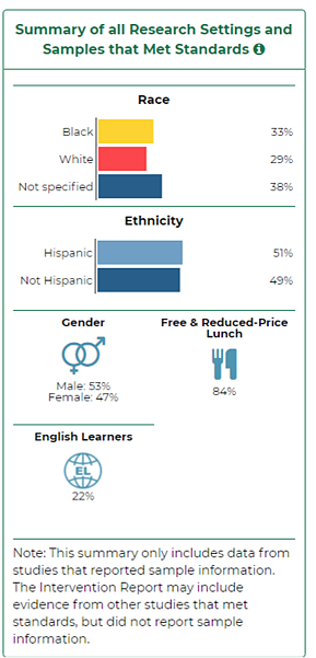 Summary of settings and samples. 33% black, 29% white, 38% not specified. 51% Hispanic, 49% not Hispanic. 53% male, 47% female. 84% on free and reduced price lunch. 22% English Learners.